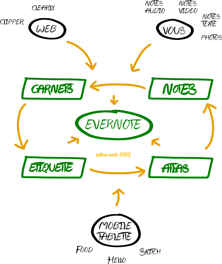 tutoriel evernote : principe de base